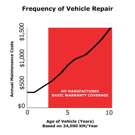 Frequency of Vehicle Repair graph Ajax Hyundai