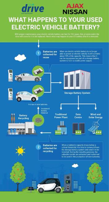 Electric car battery breakdown for Ajax Nissan