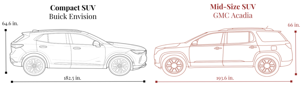 Compact vs Midsize SUV Comparison height and length