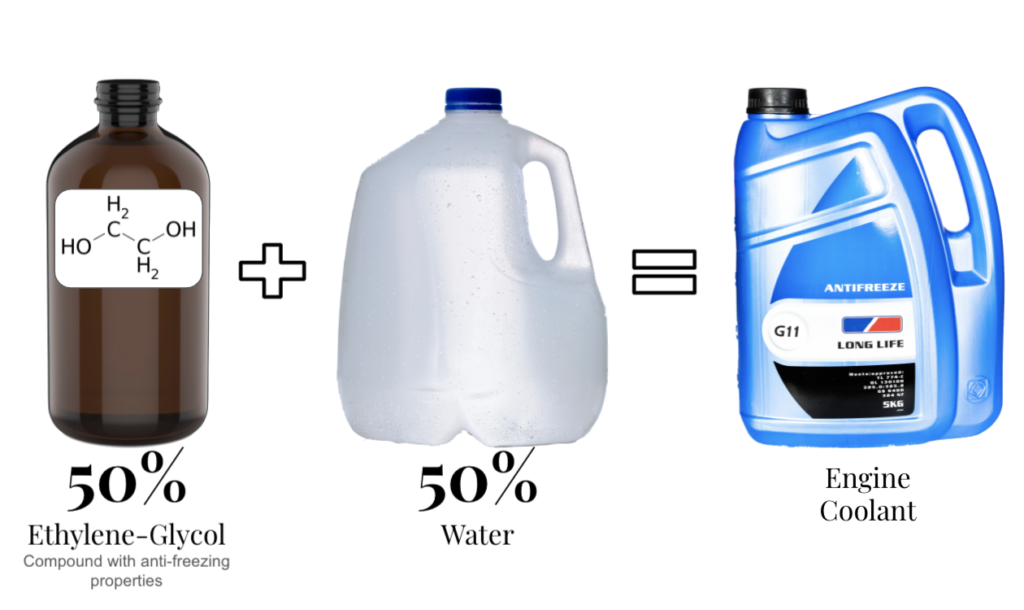 engine coolant mixture ethylene-glycol and water